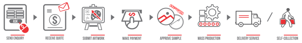 Button Badge Order Process Flow